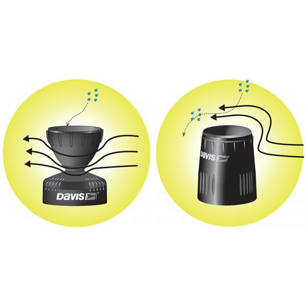 Tipping bucket rain gauge with flat base