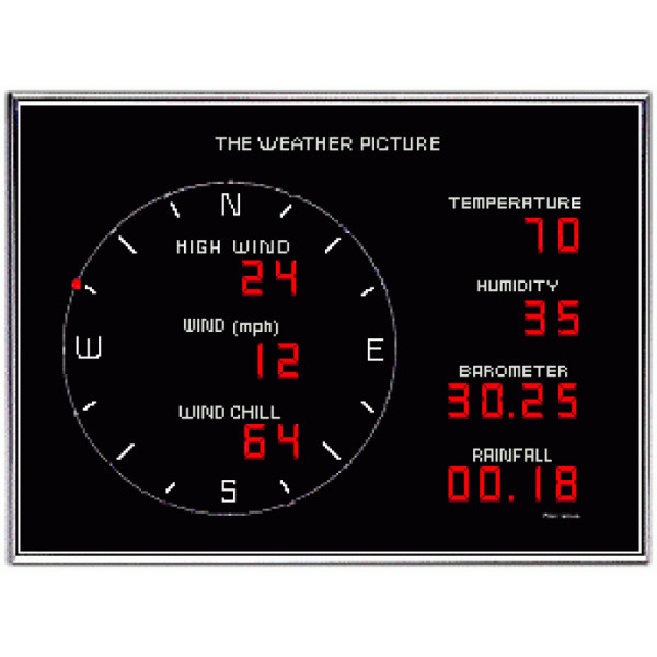 Weather picture display panel