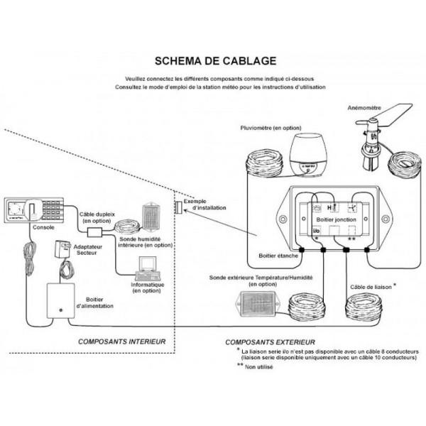 Kit de connexion extérieur